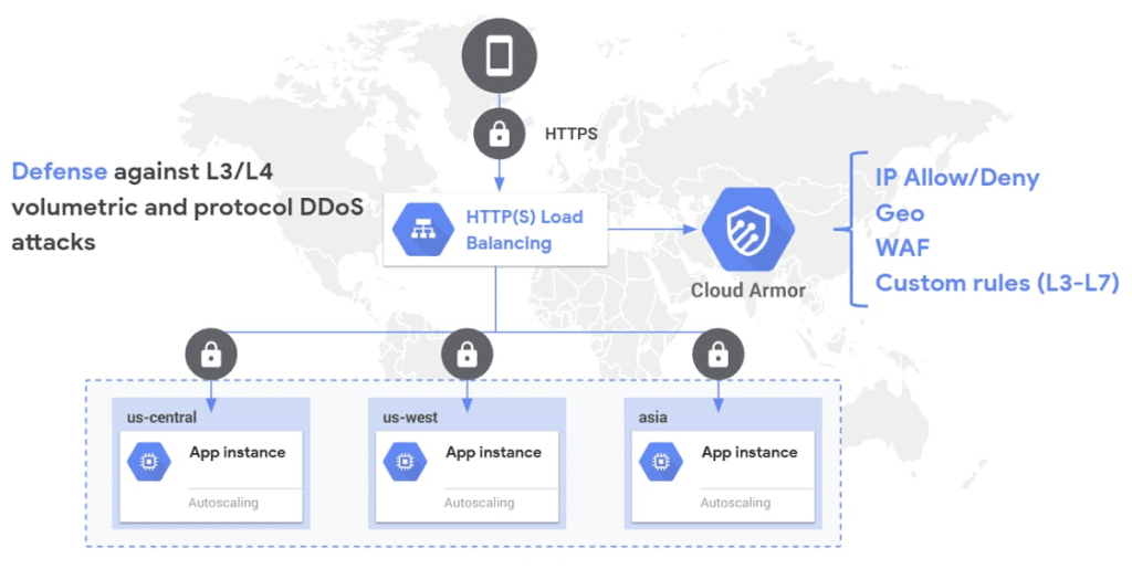 Google launches Cloud Armor Adaptive Protection Technologies to prevent DDoS attacks