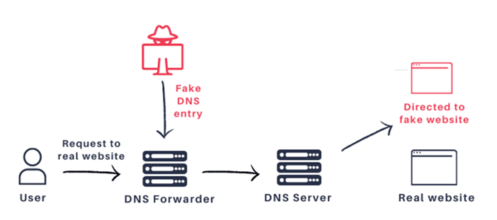 DNSpooq allows attackers to poison DNS cache records
