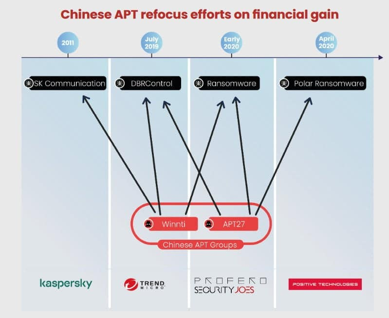 Experts linked Chinese APT27 Group Linked to Ransomware Attacks