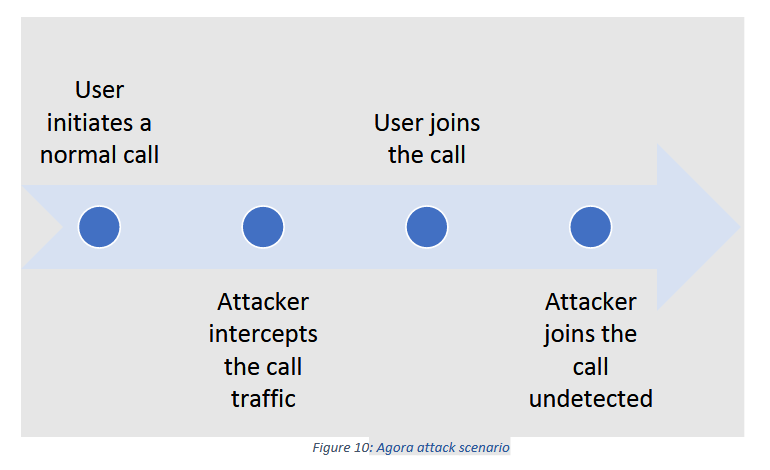 Bug in a shared SDK may allow attackers to join calls undetected across multiple apps